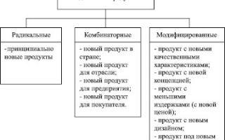 Новые марки: разработка новых продуктов и классификация — для студента