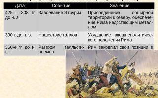 Гражданские войны 40-30-х гг. до н.э. падение республики — для студента