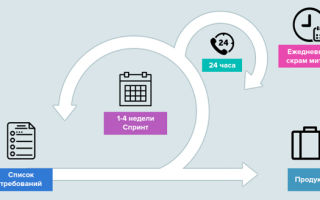 Модели жизненного цикла — для студента