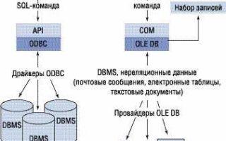 ODBS (ОДБС) – открытый интерфейс к базам данных на платформе Windows (Виндовс)