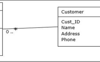 Объектно-ориентированные СУБД — база данных и система управления