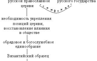 Государство и церковь в xvii в. — для студента