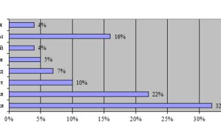Показатели спроса на туристском рынке — для студента