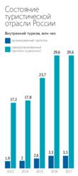 Основные тенденции в развитии туристской индустрии в России - Для студента