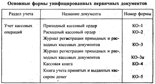 Документы первичного учета - Для студента