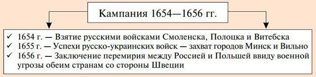 Русско-польская война - 1654-1657 гг. - Для студента