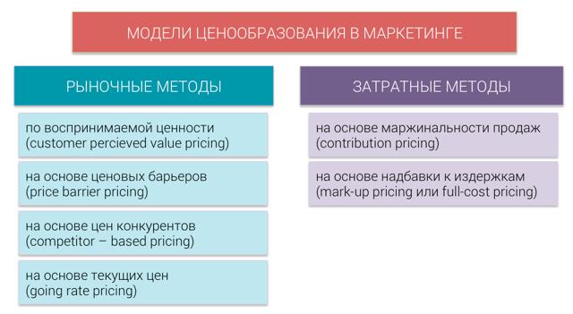 Ценообразование в маркетинге - Для студента
