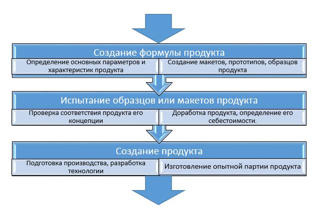 Этапы вывода нового продукта на рынок - Для студента