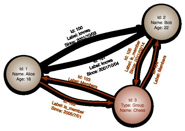 No-SQL СУБД - Для студента