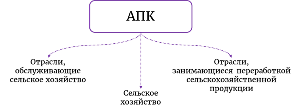 Агропромышленный комплекс России, его структура и значение - Для студента