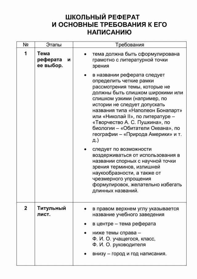 Как оформить титульный лист доклада в школе (образец и правила) - Для студента