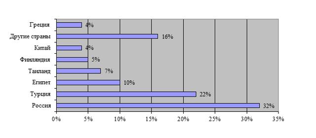 Показатели спроса на туристском рынке - Для студента