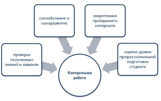 Виды контрольных работ - цели, структура, требования к оформлению - Для студента