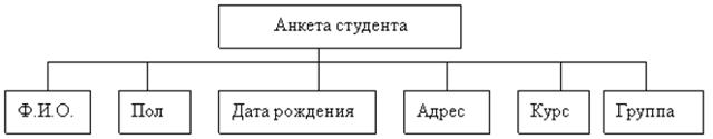 Символьные типы данных - Для студента