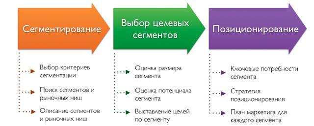Деление рынка рекламных услуг по целевым группам - Для студента