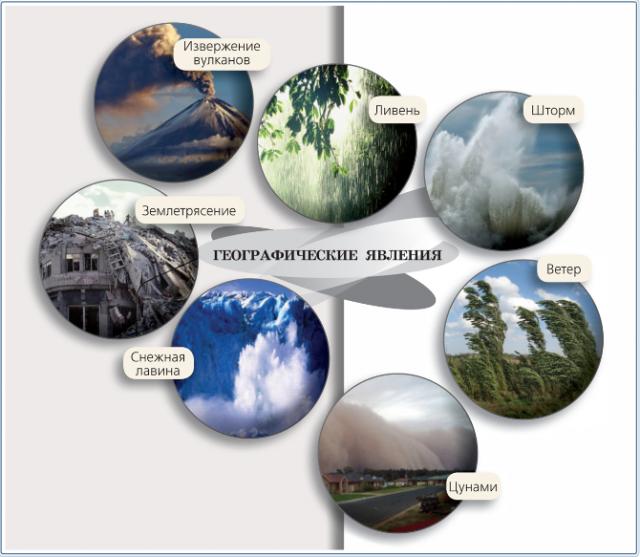 Роль географии в современном мире - Для студента
