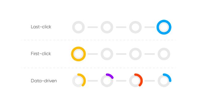 Модели атрибуции для различных каналов продвижения - Для студента
