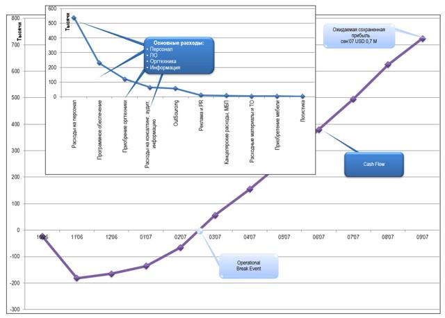 Дополнительные возможности MS Excel - Для студента