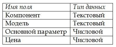 Команды изменения структуры таблиц - Для студента
