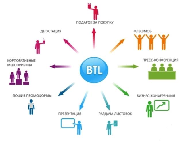 Способы продвижения продукта. Инструменты ATL и BTL - Для студента