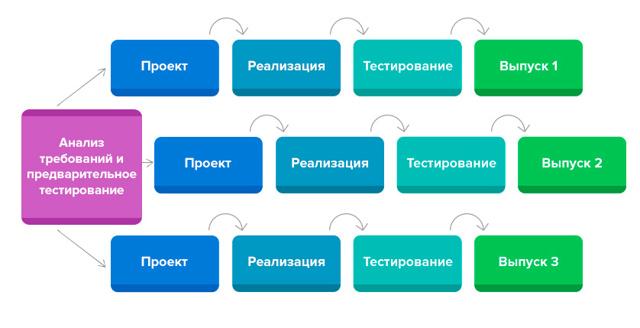 Модели жизненного цикла - Для студента