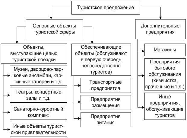 Показатели предложения на туристском рынке - Для студента