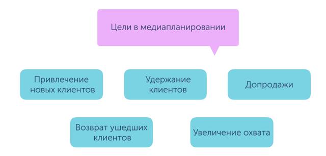Медиапланирование - Для студента