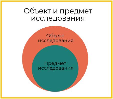 Введение в реферате - пример и образец. Как написать правильно - Для студента