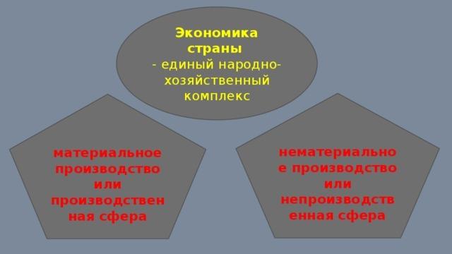 Нематериальная сфера производства - Для студента
