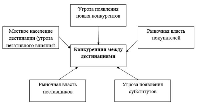 Особенности туристского рынка как области экономических отношений - Для студента