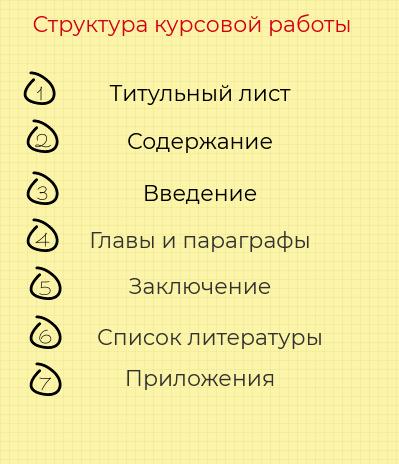 План курсовой работы. Правила планирования курсовой работы - Для студента