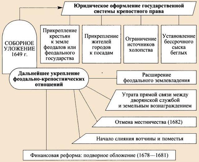 Соборное Уложение 1649 года - Для студента