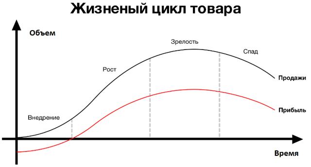 Разновидности модели жизненного цикла товара - Для студента