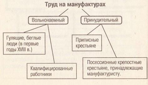 Мануфактуры в России XVII в. - Для студента