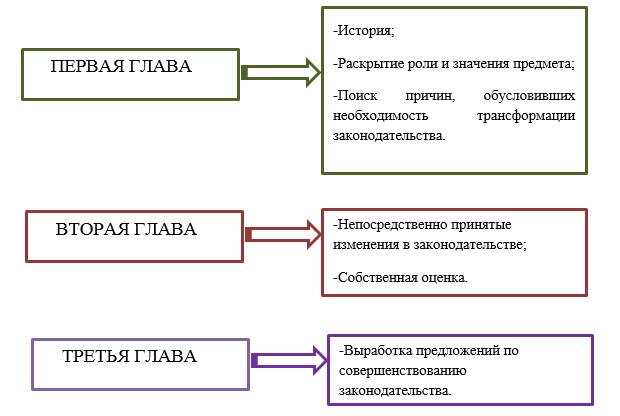 План магистерской диссертации образец, пример - как составить правильно - Для студента