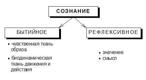 Структура сознания - Для студента