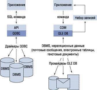 ODBC – открытый интерфейс к базам данных на платформе MS Windows. Создание источника данных при помощи ODBC - Для студента